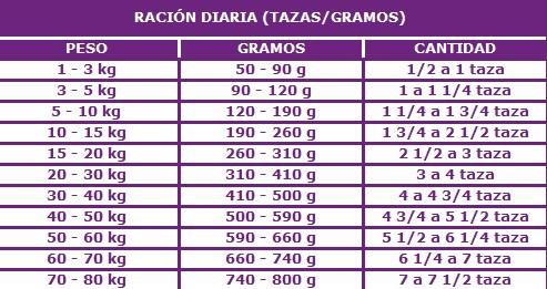 Tabla de raciones diarias de comida para perros for Tabla de alimentacion para peces cachama